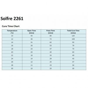 Solfre 2261 Cure Time Table